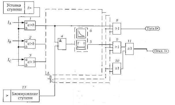 Рис. 1 Схема алгоритма